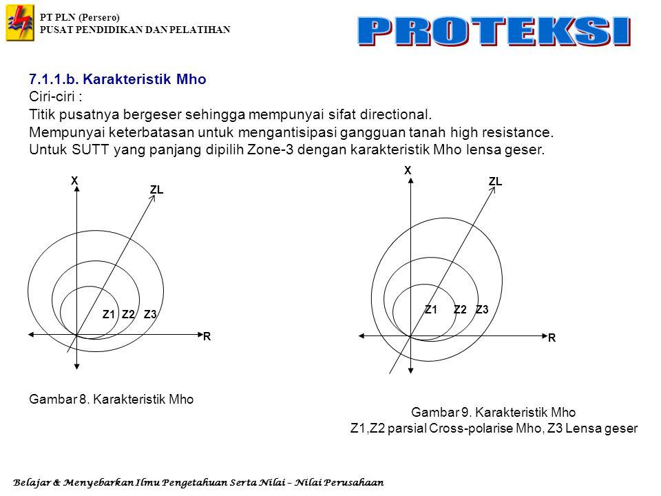 Titik pusatnya bergeser sehingga mempunyai sifat directional.