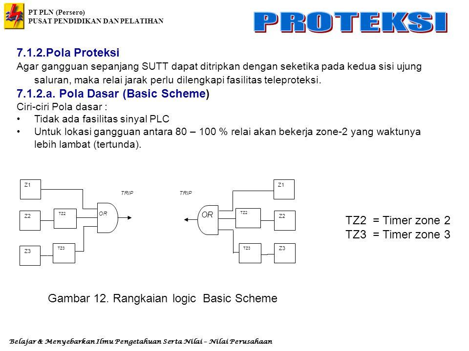 Gambar 12. Rangkaian logic Basic Scheme