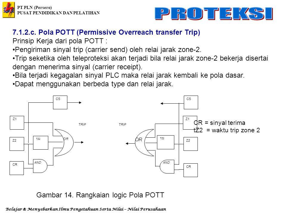 Gambar 14. Rangkaian logic Pola POTT