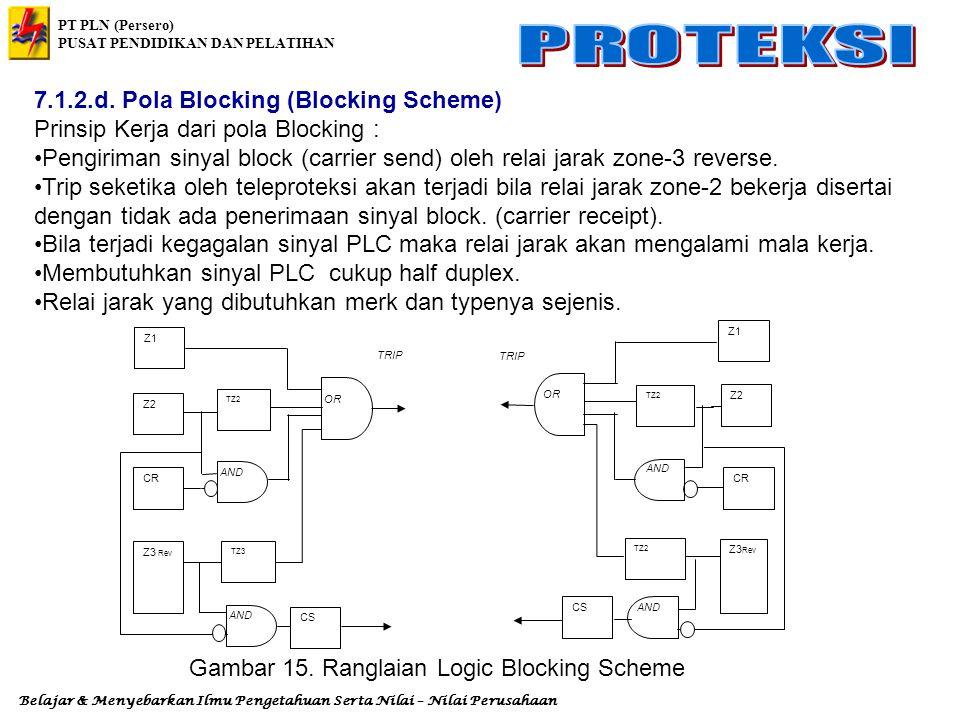 Gambar 15. Ranglaian Logic Blocking Scheme