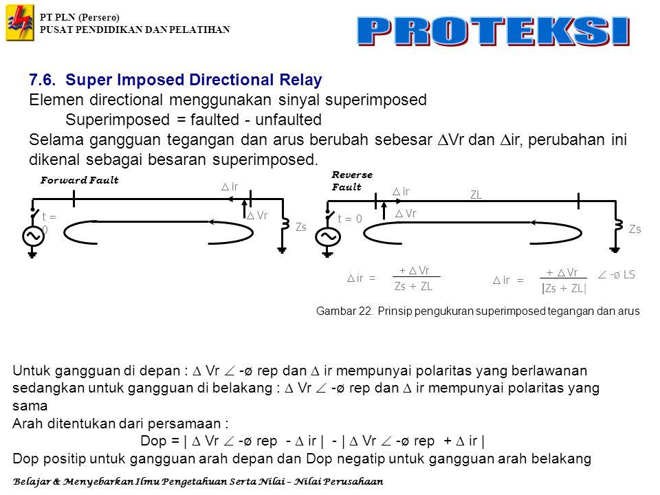 Gambar 22. Prinsip pengukuran superimposed tegangan dan arus