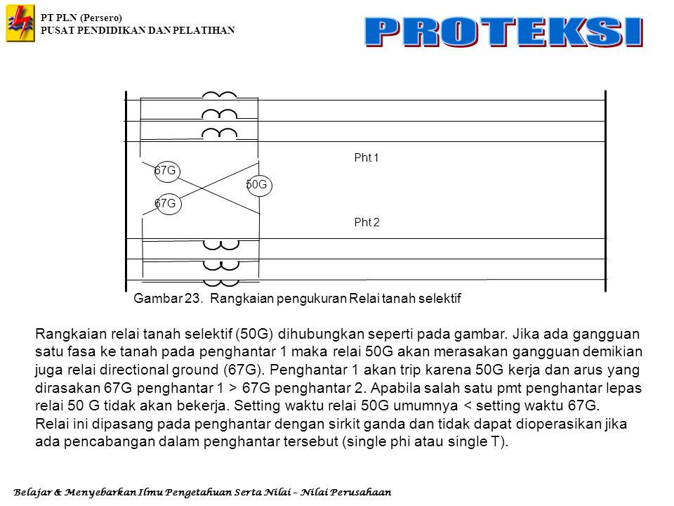 50G 67G. Pht 1. Pht 2. Gambar 23. Rangkaian pengukuran Relai tanah selektif.