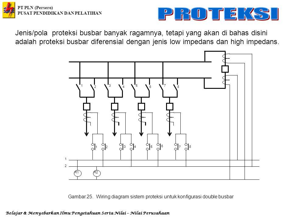 Jenis/pola proteksi busbar banyak ragamnya, tetapi yang akan di bahas disini adalah proteksi busbar diferensial dengan jenis low impedans dan high impedans.