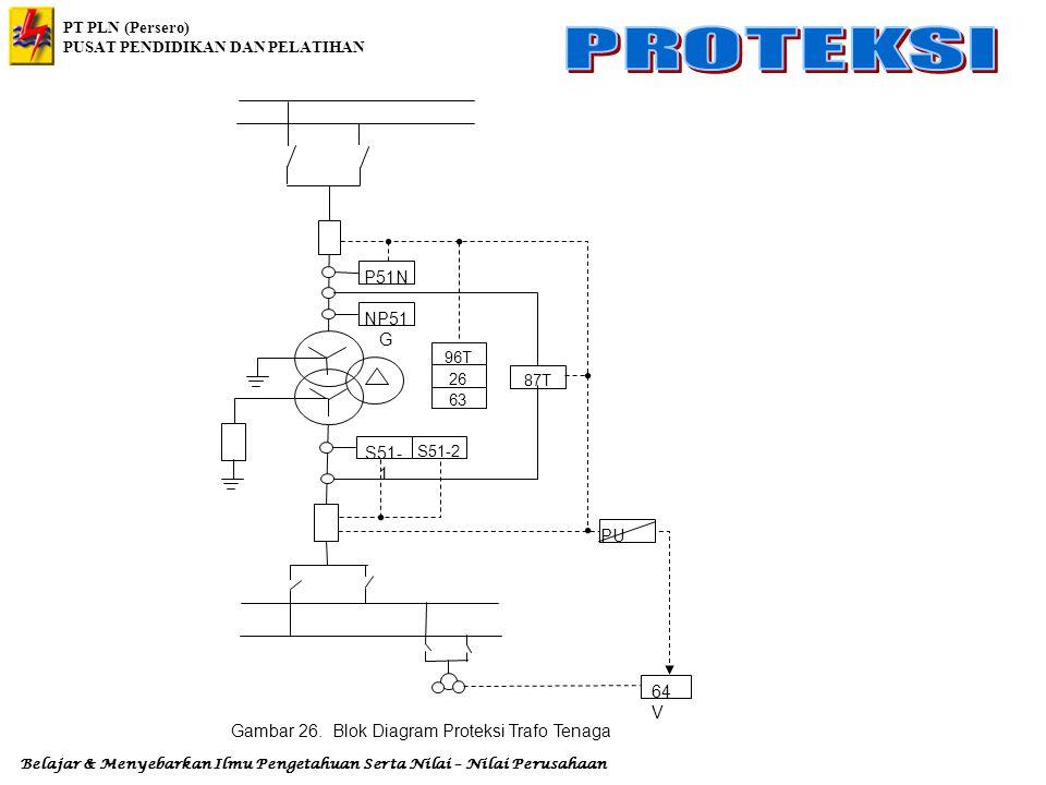Gambar 26. Blok Diagram Proteksi Trafo Tenaga