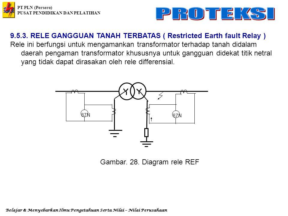 9.5.3. RELE GANGGUAN TANAH TERBATAS ( Restricted Earth fault Relay )