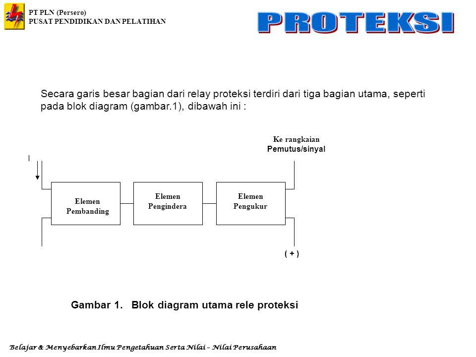Gambar 1. Blok diagram utama rele proteksi