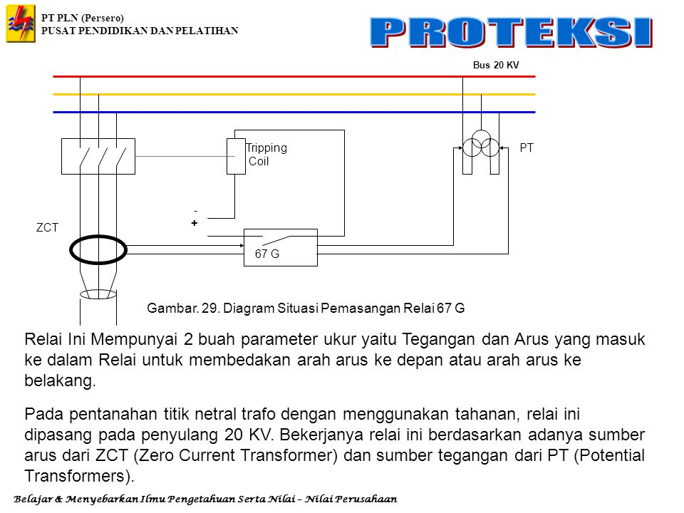 - + Tripping. Coil. Bus 20 KV. 67 G. ZCT. PT. Gambar. 29. Diagram Situasi Pemasangan Relai 67 G.