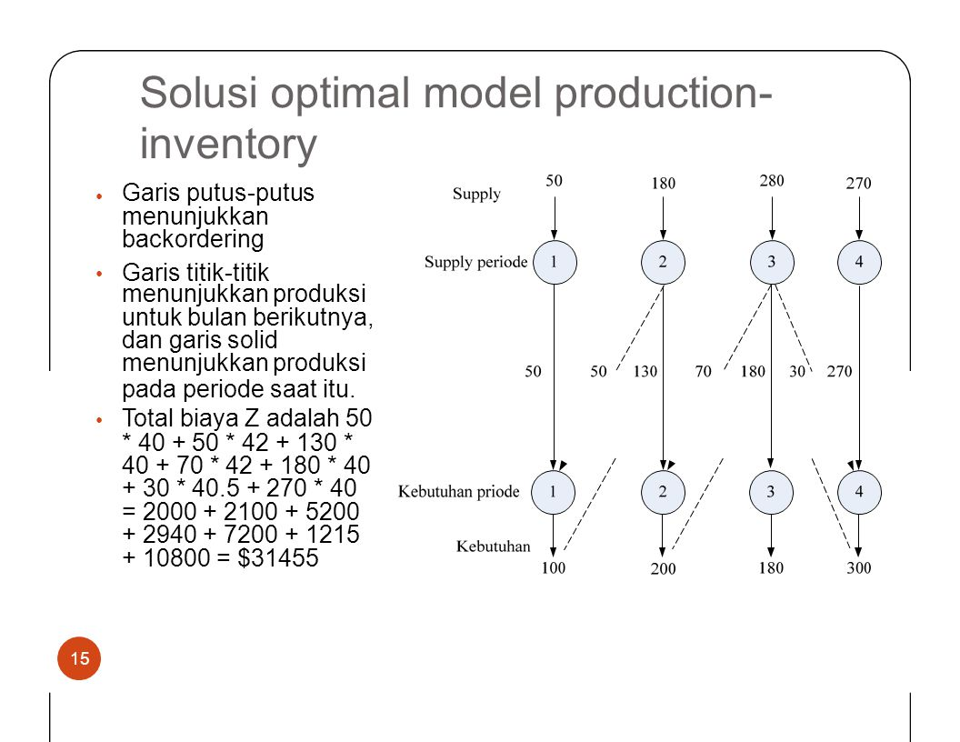 Solusi optimal inventory model production- Total biaya Z adalah 50
