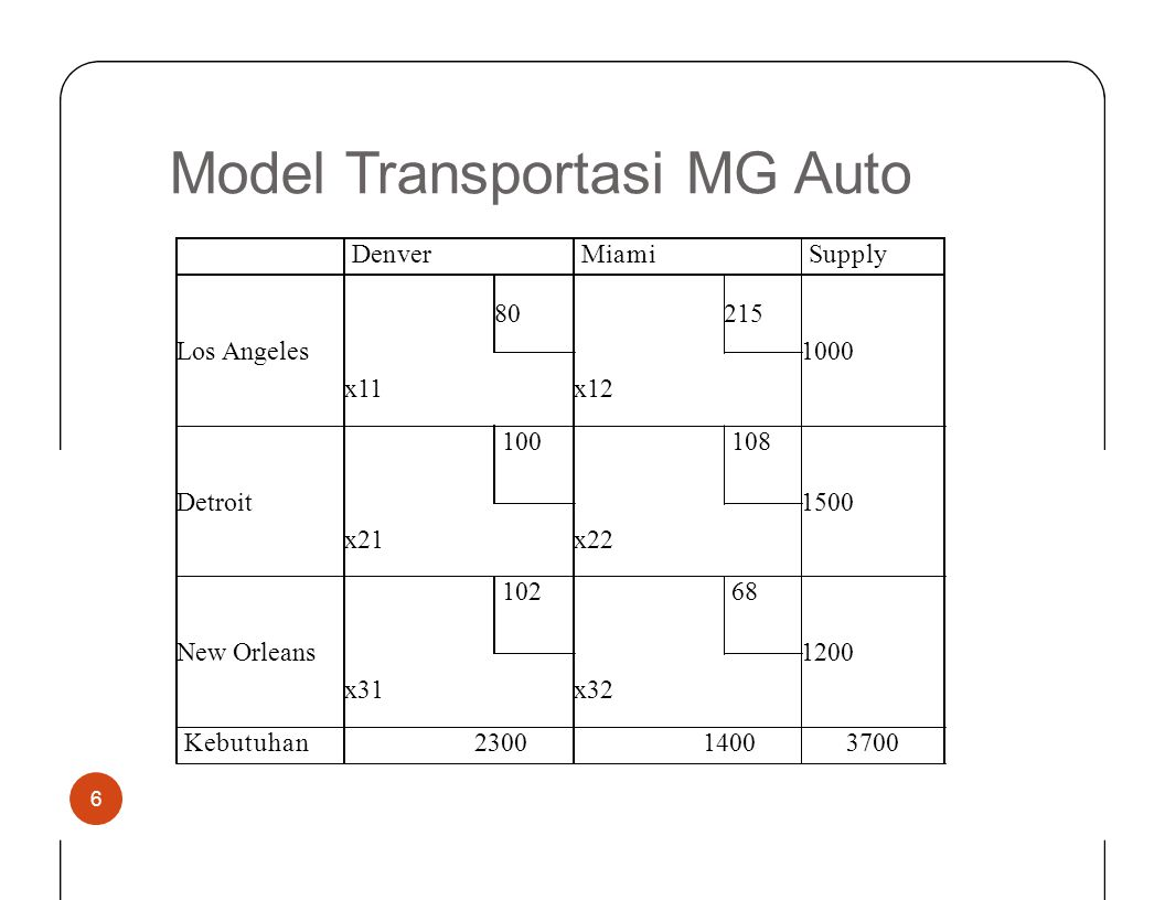 Model Transportasi MG Auto Denver Miami Supply Los Angeles 80 215 1000