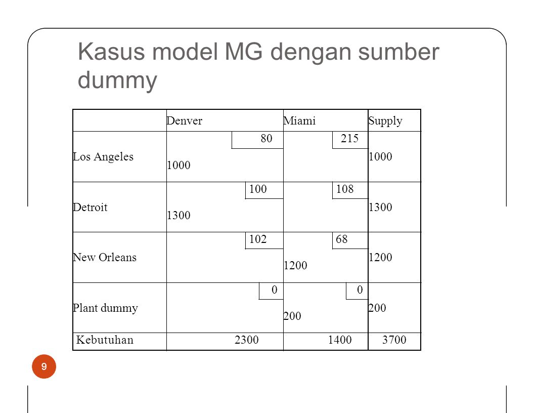 Kasus model dummy MG dengan sumber Denver Miami Supply Los Angeles 80