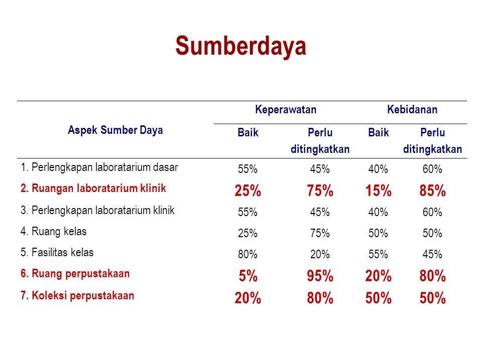 Sumberdaya 25% 75% 15% 85% 5% 95% Aspek Sumber Daya Keperawatan