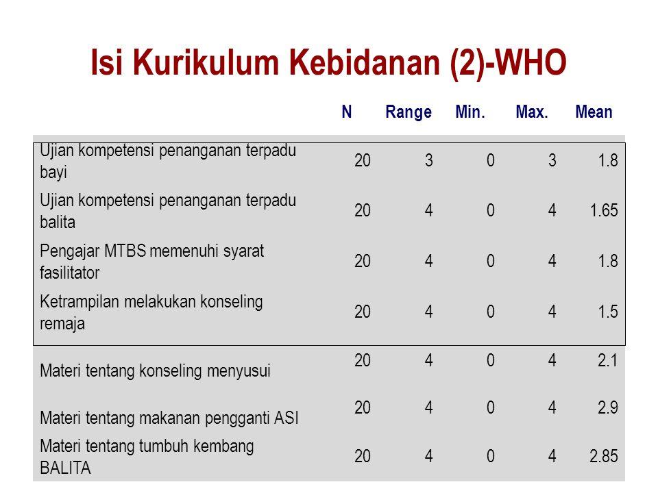 Isi Kurikulum Kebidanan (2)-WHO