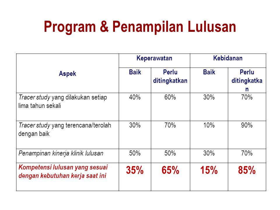 Program & Penampilan Lulusan
