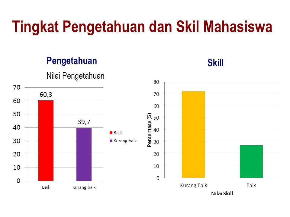 Tingkat Pengetahuan dan Skil Mahasiswa