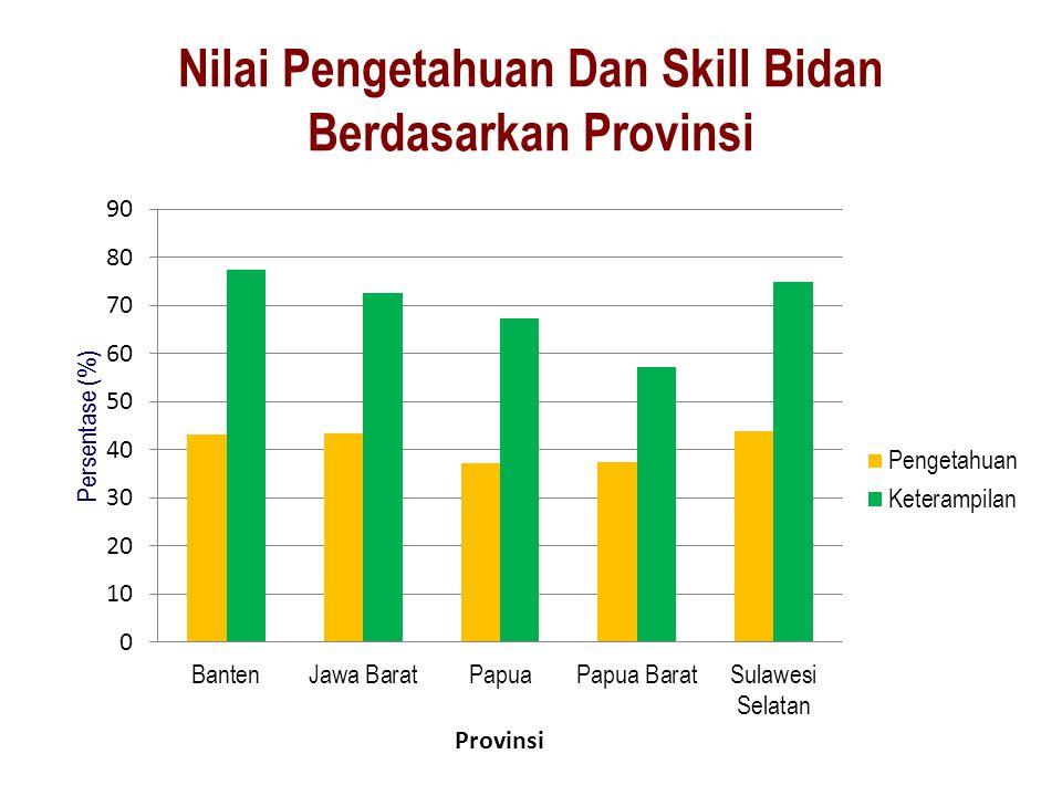 Nilai Pengetahuan Dan Skill Bidan Berdasarkan Provinsi
