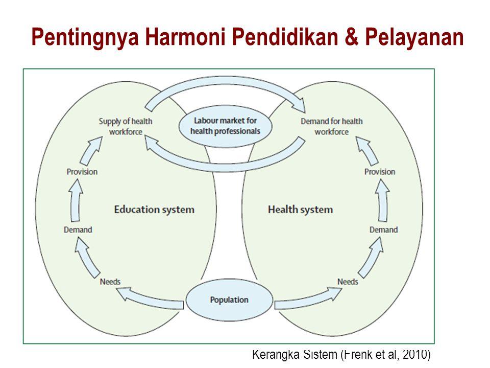 Kerangka Sistem (Frenk et al, 2010)