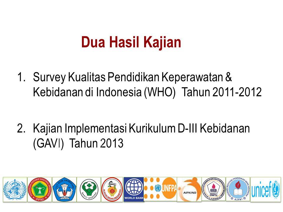 Dua Hasil Kajian Survey Kualitas Pendidikan Keperawatan & Kebidanan di Indonesia (WHO) Tahun 2011-2012.