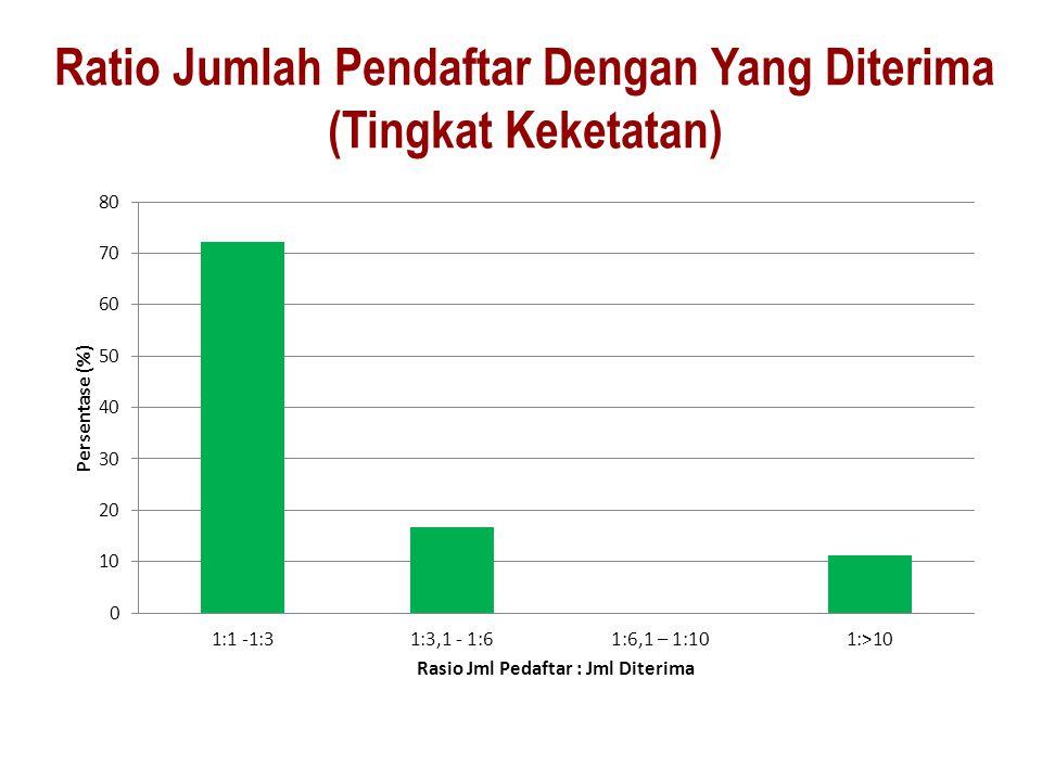 Ratio Jumlah Pendaftar Dengan Yang Diterima (Tingkat Keketatan)