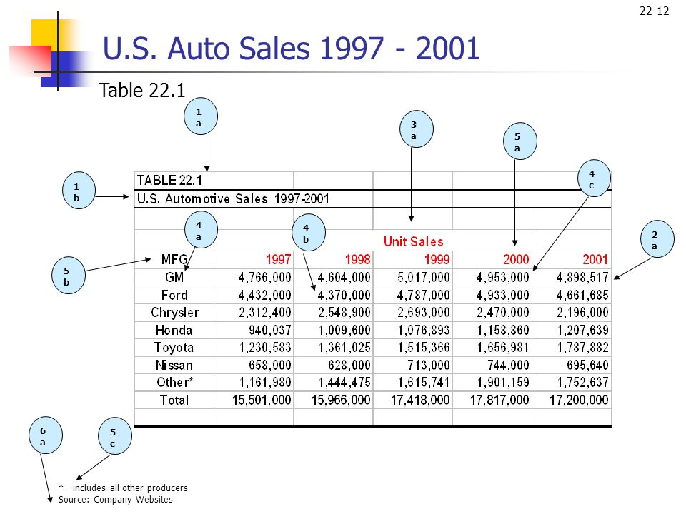 U.S. Auto Sales 1997 - 2001 Table 22.1 1a 3a 5a 4c 1b 4a 4b 2a 5b 6a