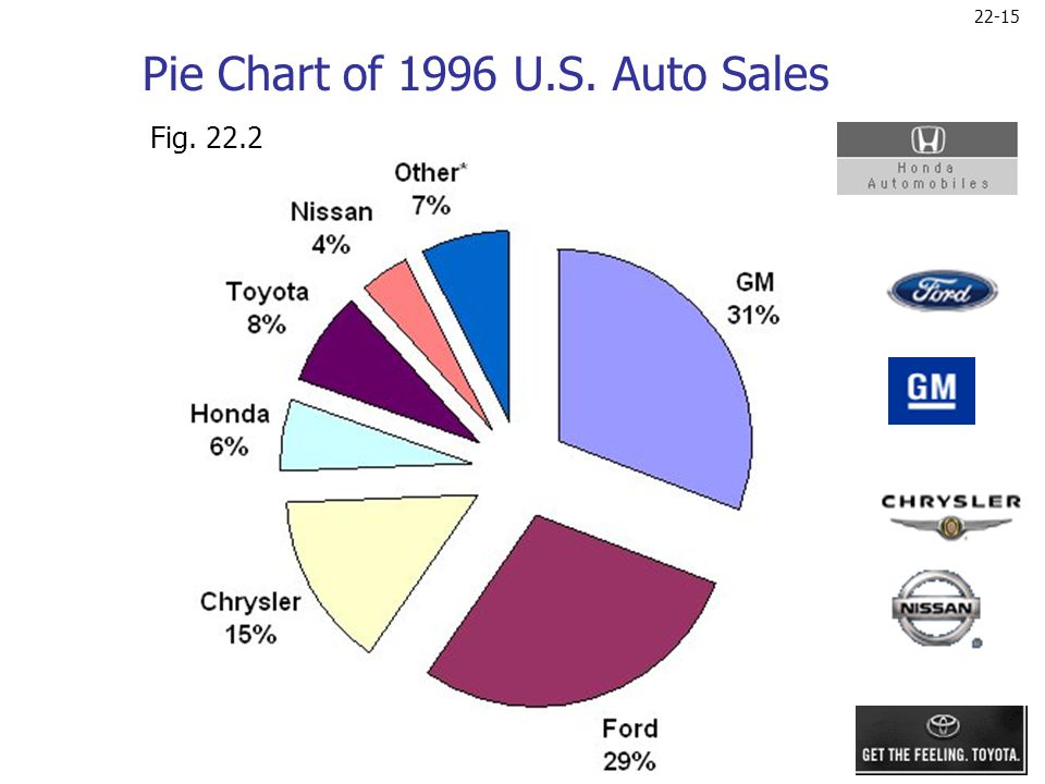 Pie Chart of 1996 U.S. Auto Sales