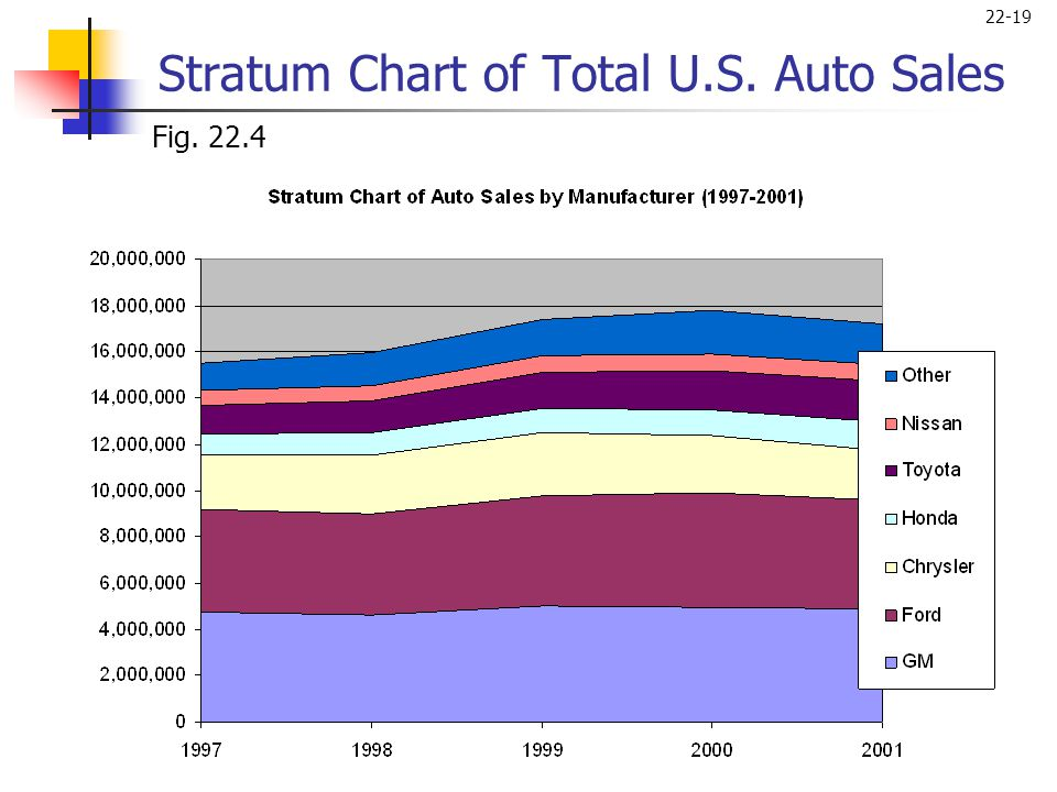 Stratum Chart of Total U.S. Auto Sales