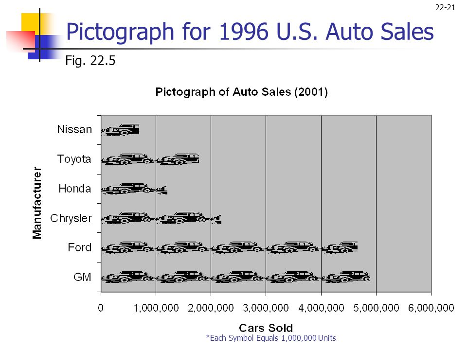 Pictograph for 1996 U.S. Auto Sales