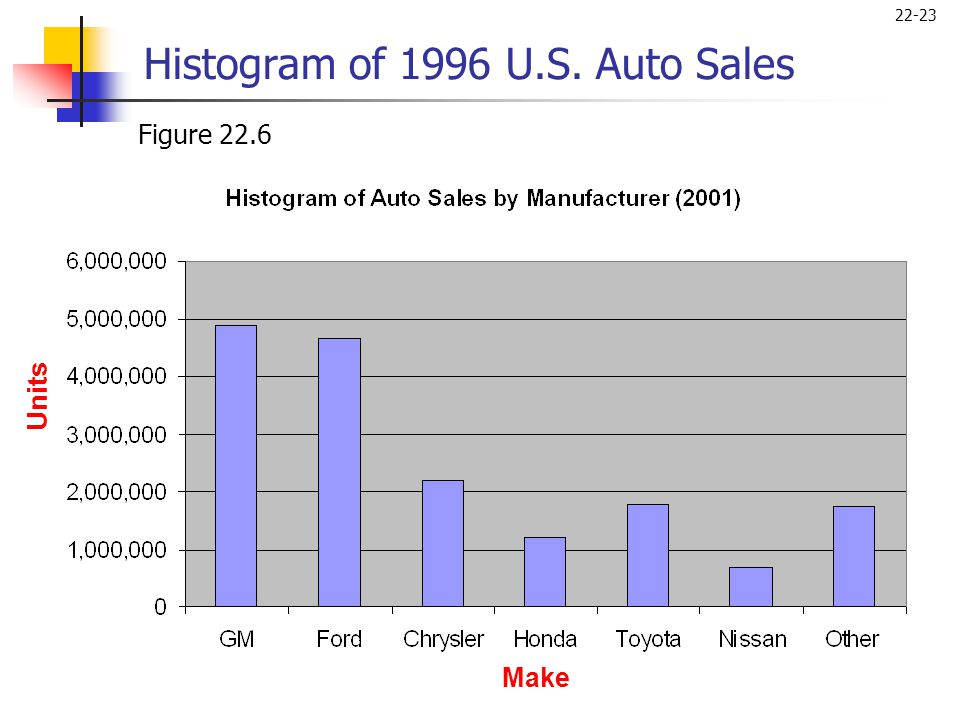 Histogram of 1996 U.S. Auto Sales