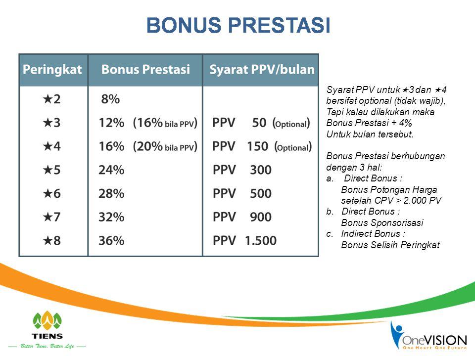 Syarat PPV untuk3 dan 4 bersifat optional (tidak wajib), Tapi kalau dilakukan maka. Bonus Prestasi + 4%