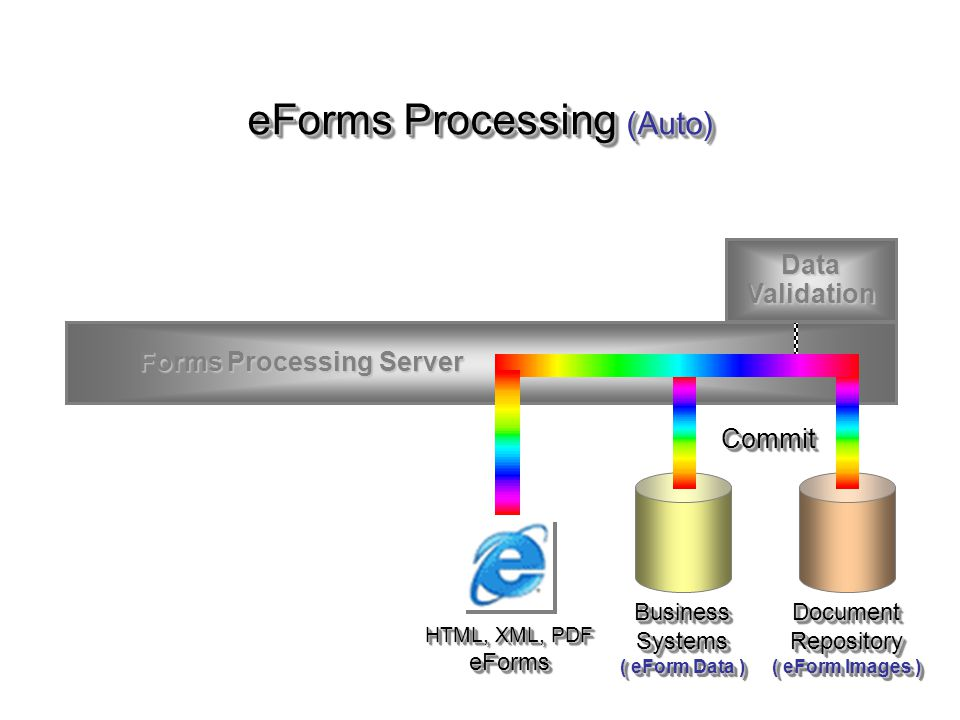 eForms Processing (Auto)