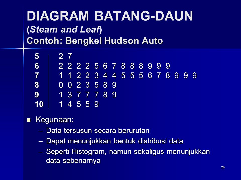 DIAGRAM BATANG-DAUN (Steam and Leaf) Contoh: Bengkel Hudson Auto