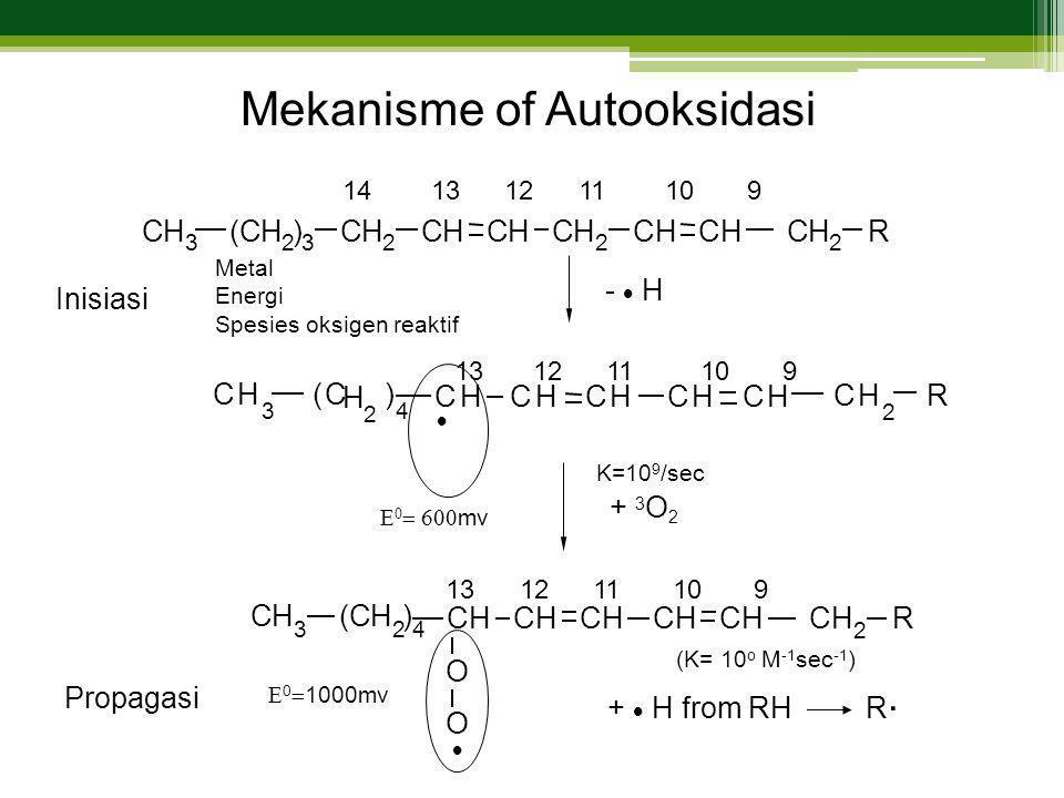 Mekanisme of Autooksidasi
