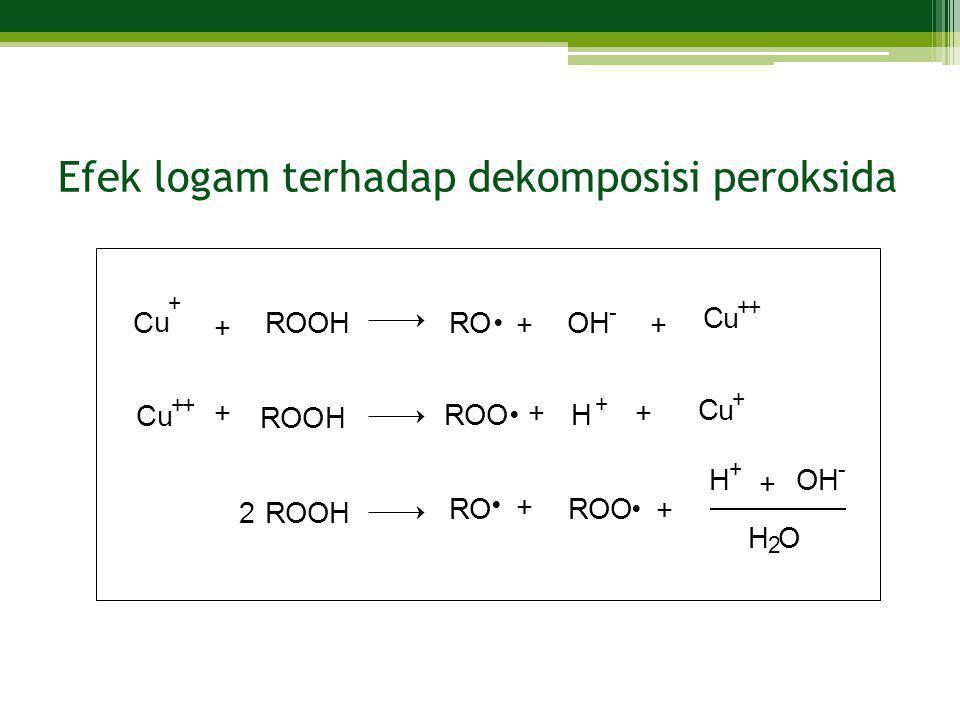Efek logam terhadap dekomposisi peroksida