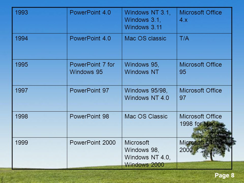 1993 PowerPoint 4.0. Windows NT 3.1, Windows 3.1, Windows 3.11. Microsoft Office 4.x. 1994. Mac OS classic.