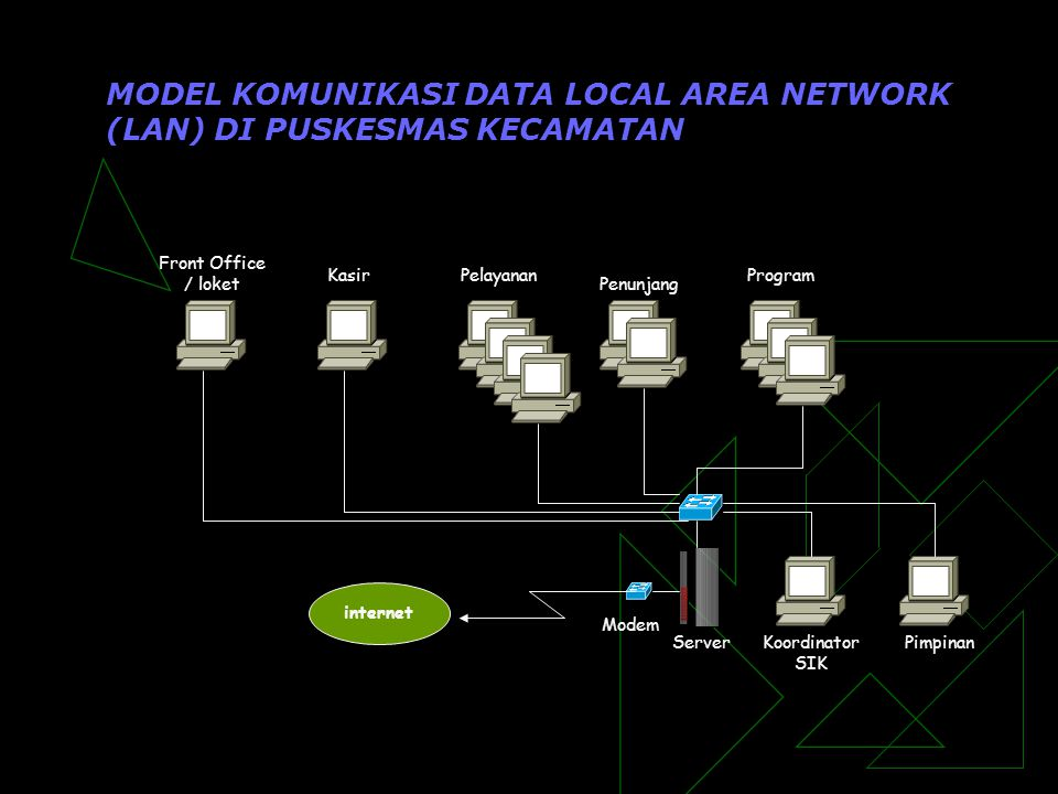 MODEL KOMUNIKASI DATA LOCAL AREA NETWORK (LAN) DI PUSKESMAS KECAMATAN