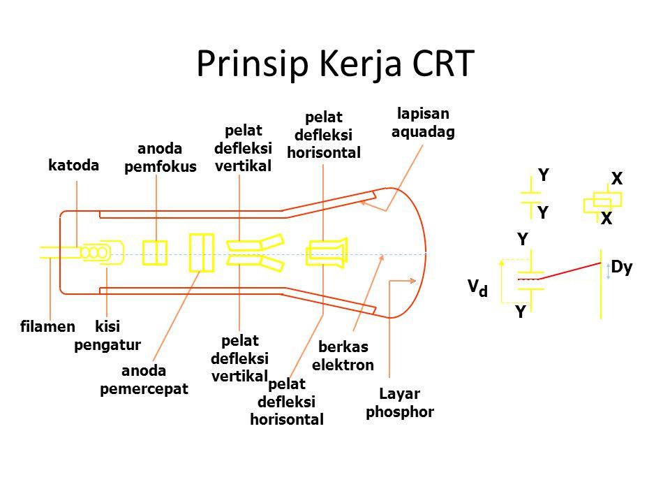 Prinsip Kerja CRT Y X Dy Vd katoda filamen kisi pengatur anoda