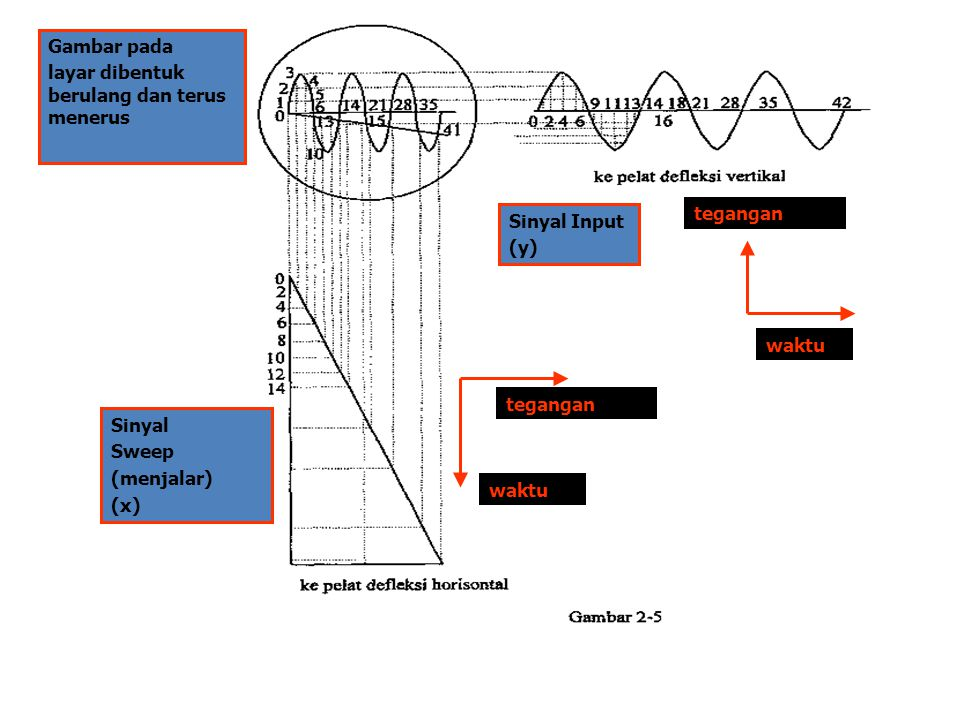 Gambar pada layar dibentuk berulang dan terus menerus. Sinyal. Sweep. (menjalar) (x) Sinyal Input.