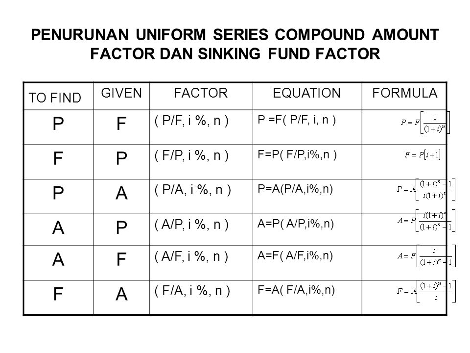 PENURUNAN UNIFORM SERIES COMPOUND AMOUNT FACTOR DAN SINKING FUND FACTOR