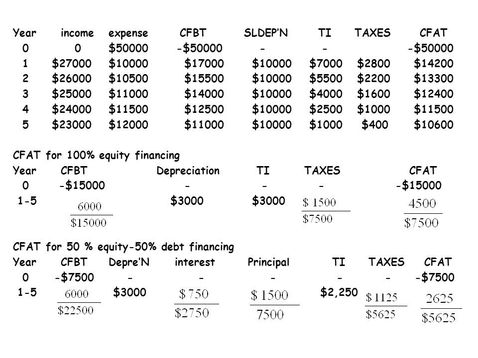 Year income expense CFBT SLDEP'N TI TAXES CFAT