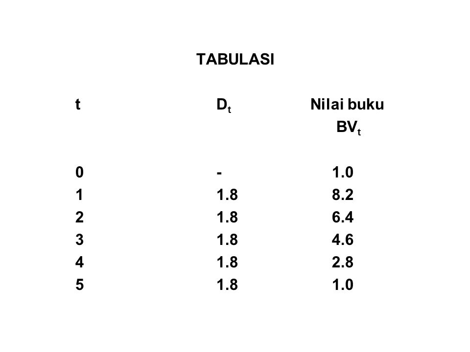 TABULASI t Dt Nilai buku. BVt. 0 - 1.0. 1 1.8 8.2. 2 1.8 6.4. 3 1.8 4.6.
