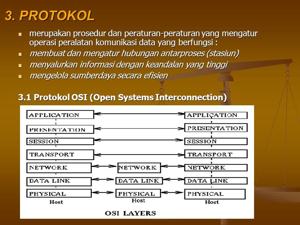 3. PROTOKOL merupakan prosedur dan peraturan-peraturan yang mengatur operasi peralatan komunikasi data yang berfungsi :