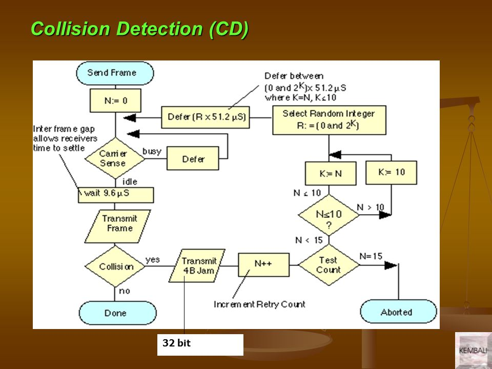 Collision Detection (CD)