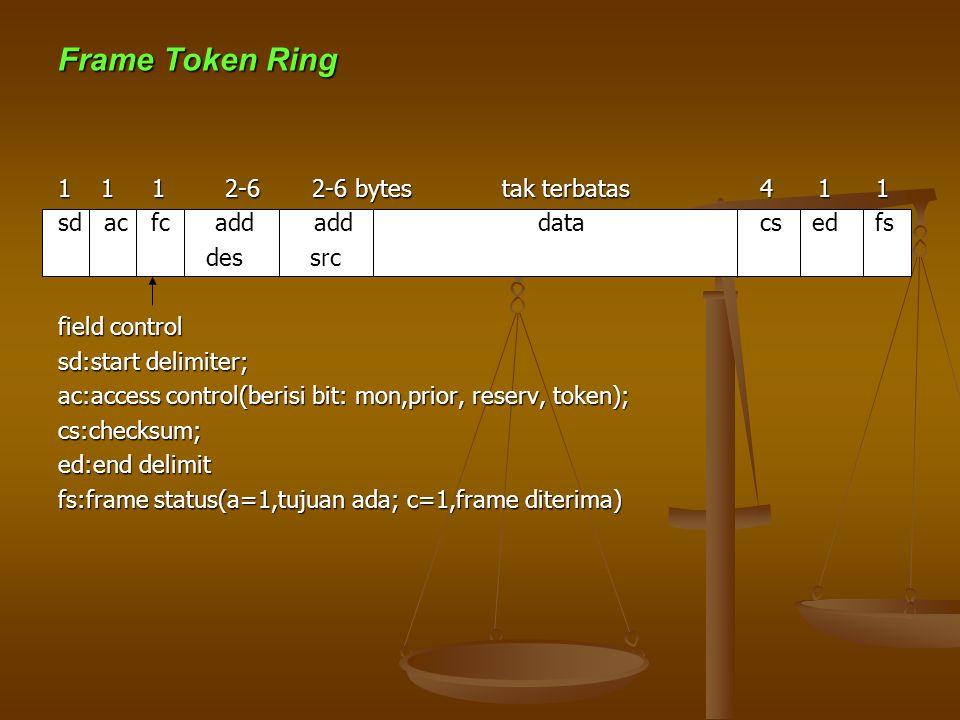 Frame Token Ring 1 1 1 2-6 2-6 bytes tak terbatas 4 1 1