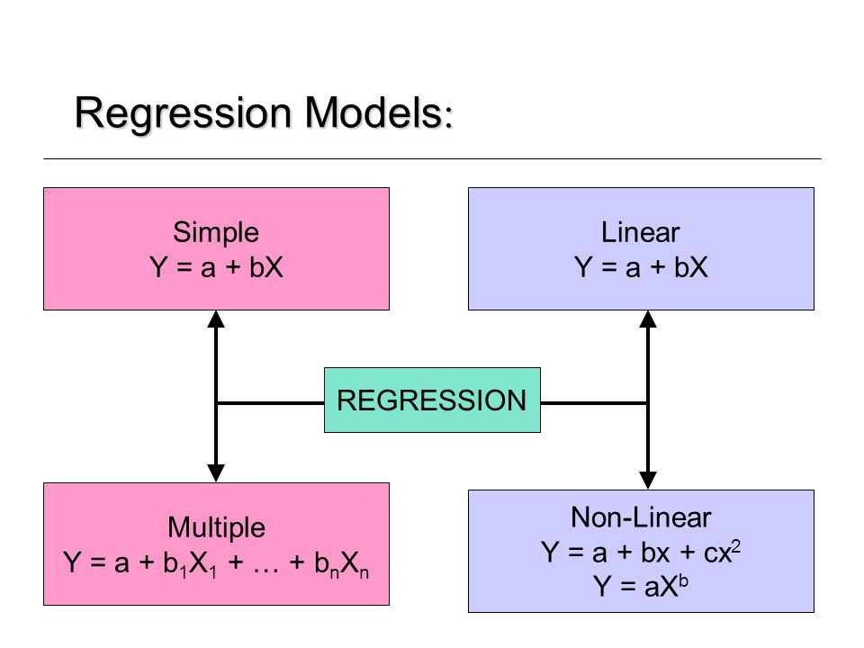 Regression Models: Simple Y = a + bX Linear Y = a + bX REGRESSION