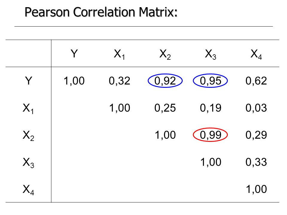 Pearson Correlation Matrix: