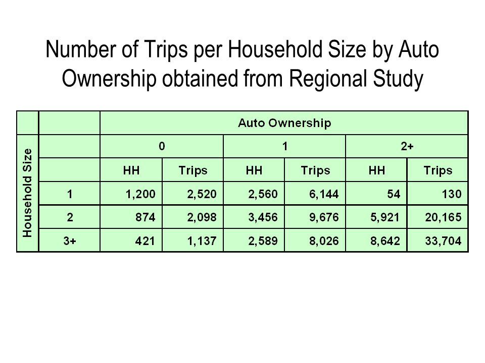 Number of Trips per Household Size by Auto Ownership obtained from Regional Study