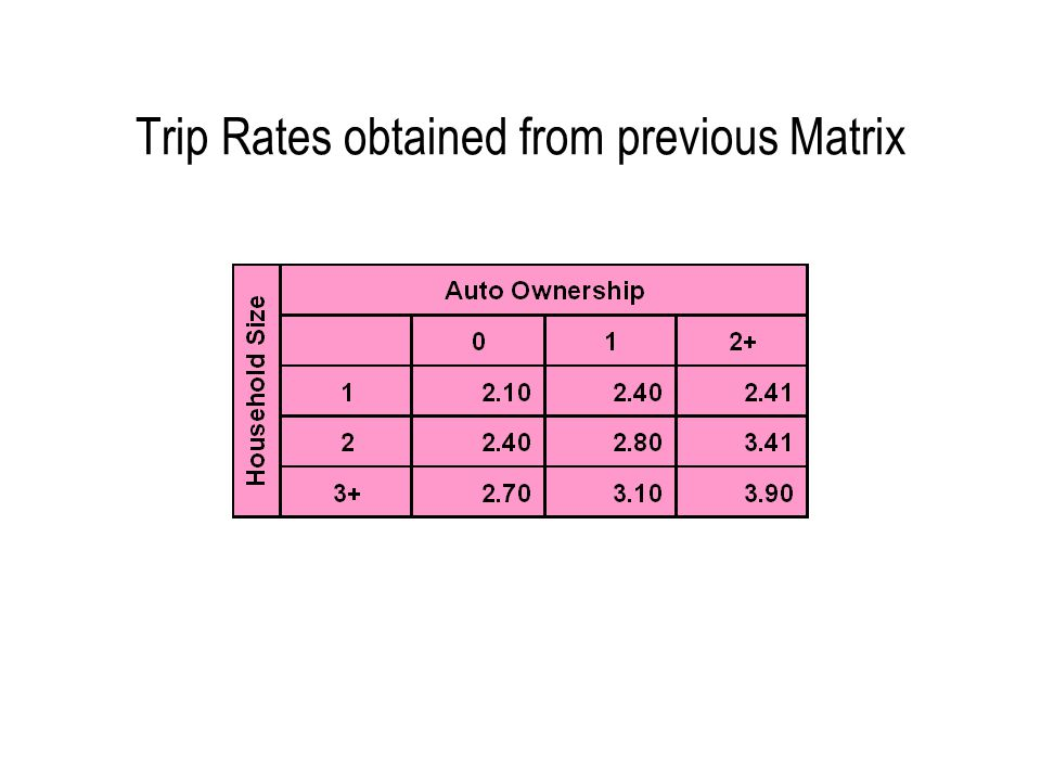 Trip Rates obtained from previous Matrix