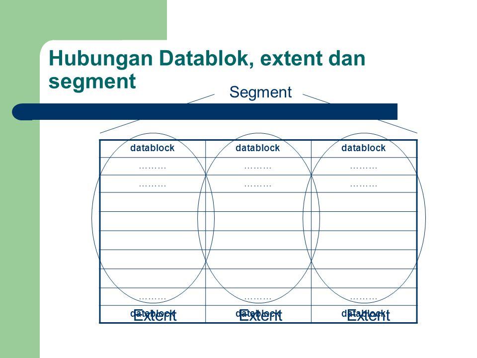 Hubungan Datablok, extent dan segment