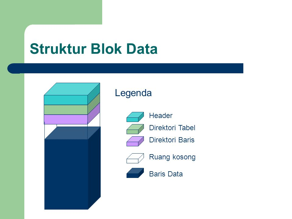 Struktur Blok Data Legenda Header Direktori Tabel Direktori Baris