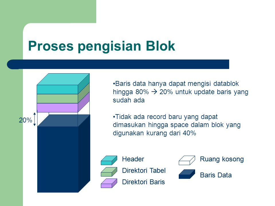 Proses pengisian Blok Baris data hanya dapat mengisi datablok hingga 80%  20% untuk update baris yang sudah ada.