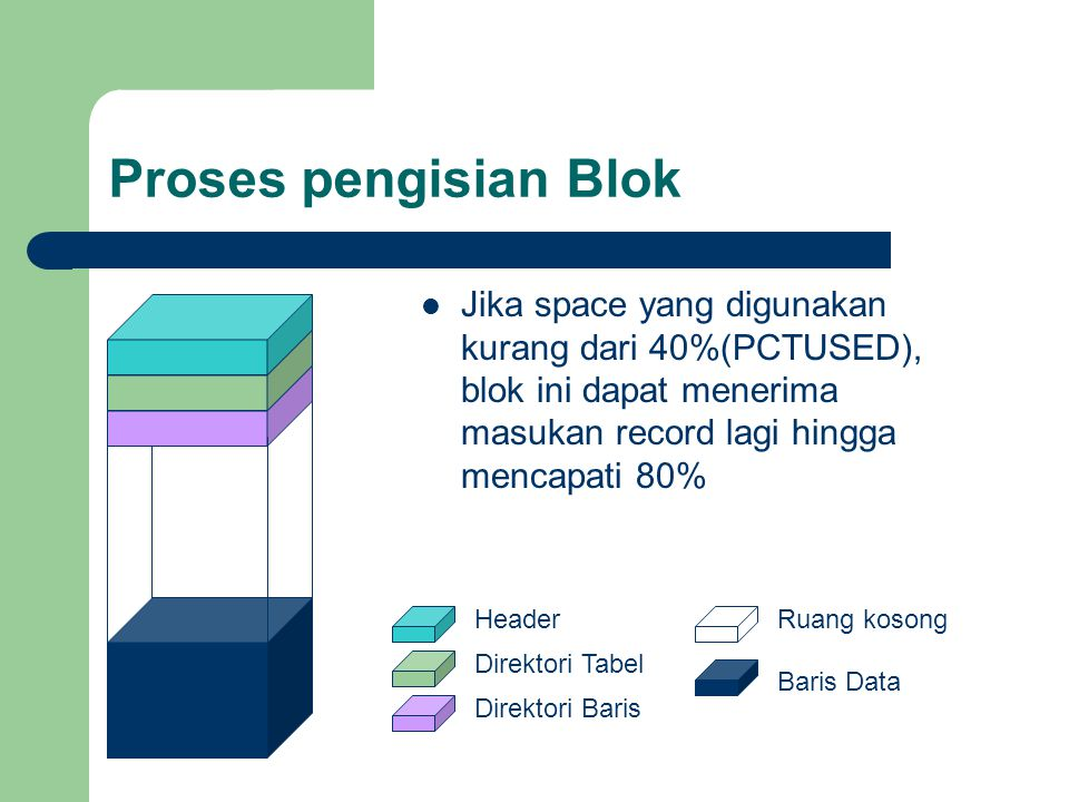 Proses pengisian Blok Jika space yang digunakan kurang dari 40%(PCTUSED), blok ini dapat menerima masukan record lagi hingga mencapati 80%